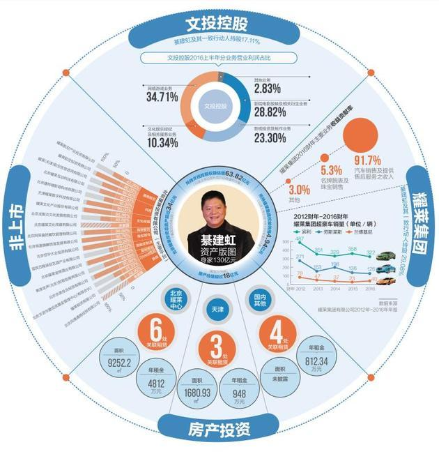 """綦建虹用近20年缔造""""耀莱系""""商业版图(数据截止2016年11月,每日经济新闻制图)"""