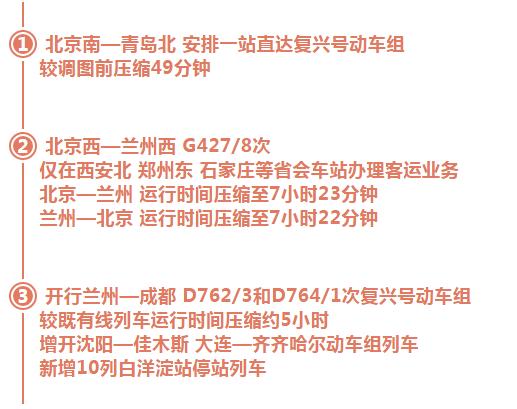 全国铁路调图:北京⇄青岛不到3小时!这些地方