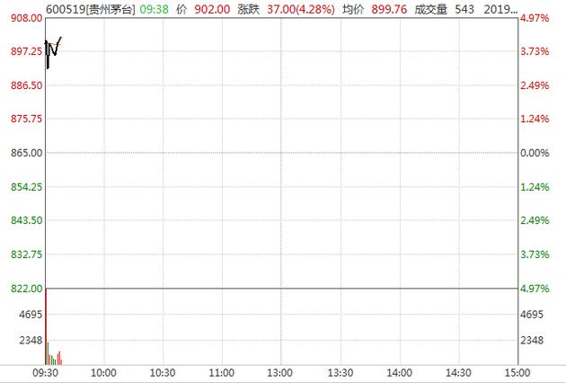 三大股指高启 化工股演出涨停潮 贵州茅台股价站上900元闭口