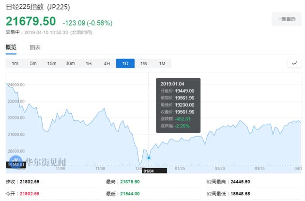 云南白药(000538)_港股市值超越日本股市?高兴早了,大概还差了10万亿港元