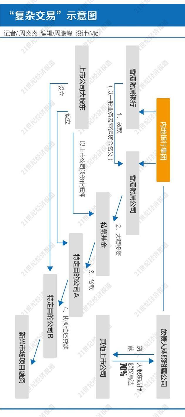 """解局香港""""复杂交易""""监管风暴:难言针对A股配资 非标整顿为关"""