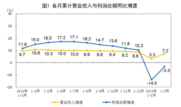 """3月工企利润增速创8个月来新高  汽车产销有所回暖利润增速""""转正"""""""