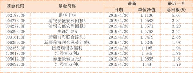 新闻评论网_4月行情收官 股票基金最高赚13%
