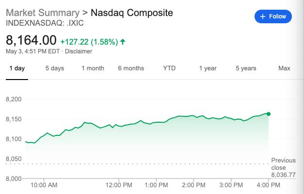 非农数据提振美股!纳指大涨1.5% 亚马逊大涨超