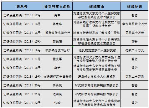 辽宁银保监局开出22张罚单 多指向个人住房贷款违规