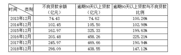 表3:华夏银行历年不良贷款偏离度情况