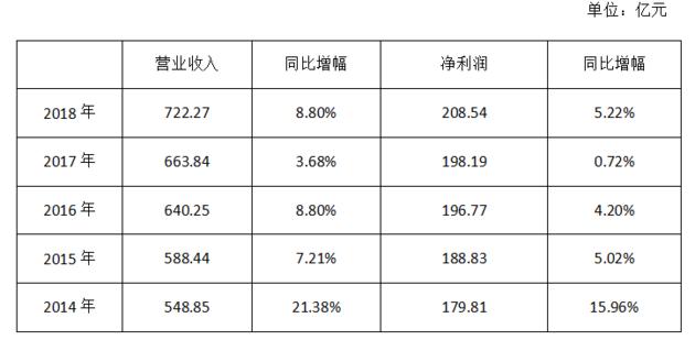 华夏银行不良贷款认定异常:至少140亿逾期90天以上贷款未计入不良