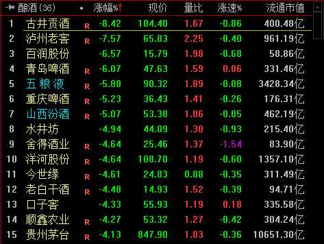 保险股走弱,中国人。寿、中国太保跌近4%,中国坦然跌近3%。