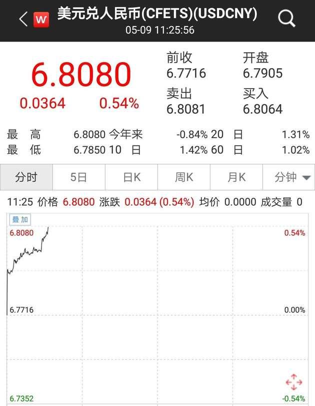 离岸人民币兑美元跌破6.83关口,现报6.8311,较上日纽约时段尾盘跌约230点。
