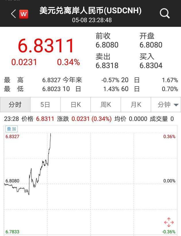 此前,央行发布的4月金融统计数据显示,中国4月末广义货币(M2)同比增长8.5%,预期8.5%,前值8.6%。中国4月狭义货币(M1)同比增长2.9%,预期4.3%,前值4.6%。中国4月流通中货币(M0)同比增长3.5%,预期3.0%,前值3.1%。