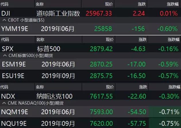 陪同。美股走势,今日早盘全球主要股市走势亦显。弱势。A股矮开之后略有回稳,便很快又迎来了抛售潮,上证指数下跌逾1%,创业板指亦由红翻绿。北上资金则在不息卖出。