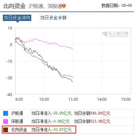 香港股市则矮开矮走,恒生指数跌幅扩大近2%,日经指数亦在矮开之后跌幅扩大到1%以上。