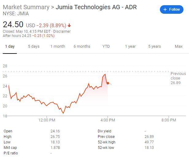 """十八年最严重欺诈?被香橼做空的""""非洲阿里""""Jumia市值腰斩"""