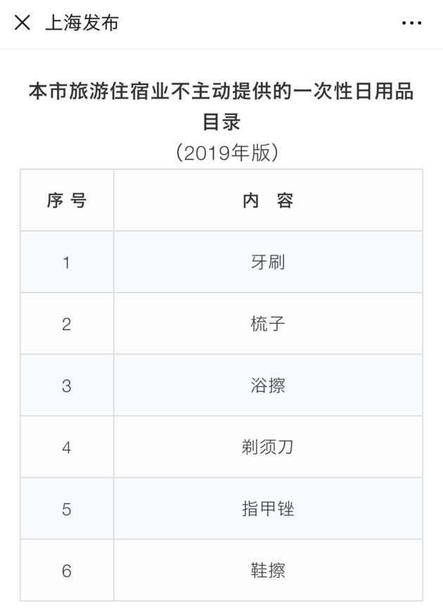 7月1日起,上海�e�^、酒店�⒉恢�犹峁┮淮涡匀沼闷�