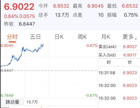 离岸人民币跌破6.90关口,创今年新低 对资本市场影响几何?(附券商解读)   _法国新闻_法国中文网