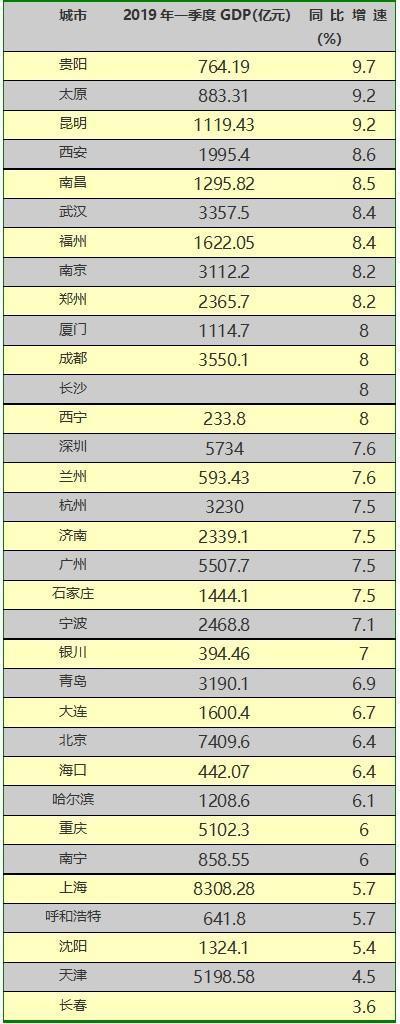 今年一季度,哪个城市经济强?贵阳第一,太原竟成最大黑马 看看你的城市排第几?