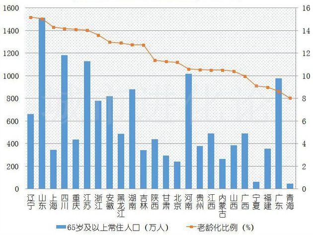 数据来源:各省份局网站(其中上海为2017年数据)制图:城市进化论
