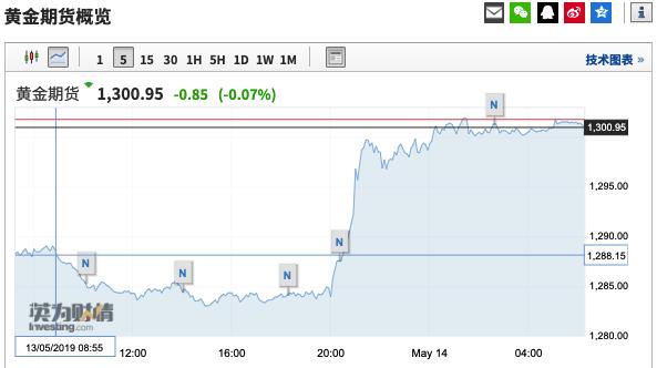 """美股遭""""血洗"""",道指重挫600点;避险资产狂欢,黄金、比特币国际外盘期货"""