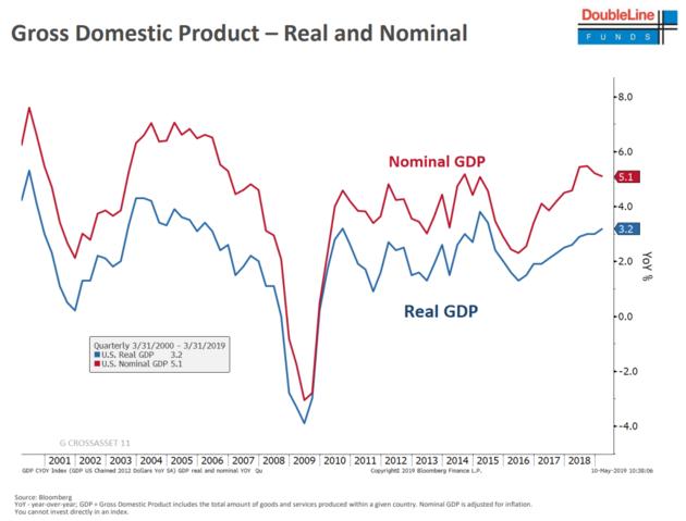 新债王:美国经济动能堪忧 12个月内降息概率有70%