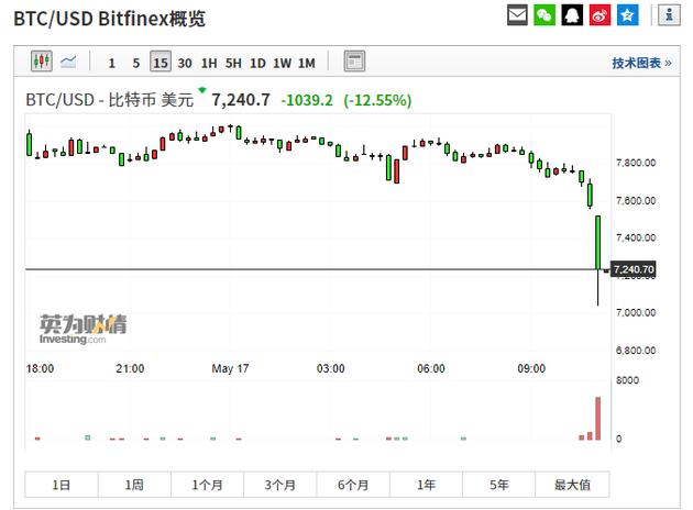 今年以来,比特币价格持续回升,进入5月第二周后明显加速?#38505;��?#32047;计涨幅一度达到125%,昨?#25214;?#24230;逼近8400美元。