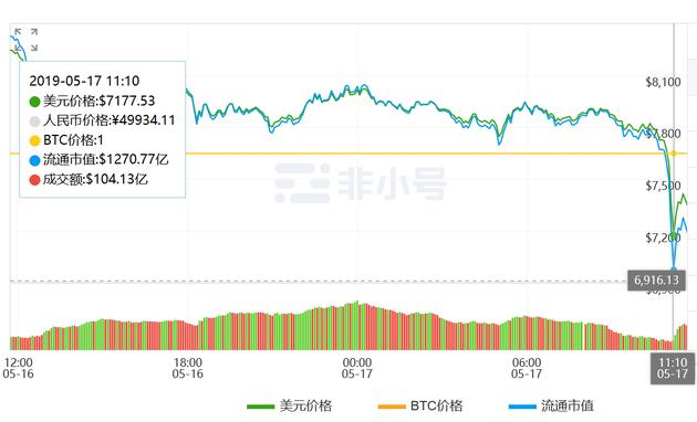 比特币崩盘!盘中暴跌13.49%,市值蒸发近200亿美元