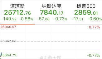 美股大幅低开:华为供应商股价普跌,部分中概股重挫   _法国新闻_法国中文网
