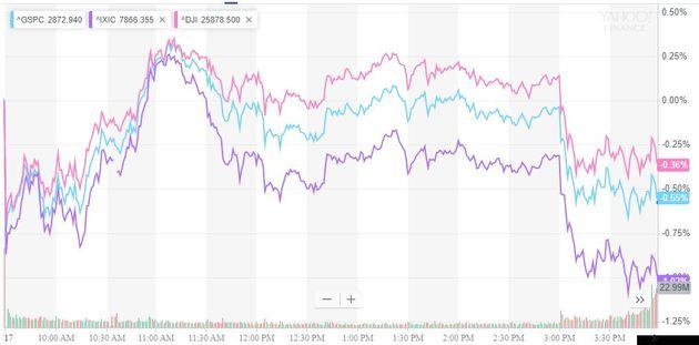 美股止步三连涨 百度创近六年新矮 瑞幸咖啡涨近20%