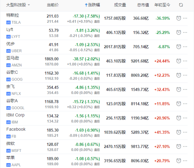 美股芯片股大跌。费城半导体。指数跌1.96%,美光科技、台积电跌超3%。华为美股供答商类股普跌,且跌幅一连扩大。Lumentum控股跌7.73%,高通跌1.58%,博通跌2.49%,思佳讯(Skyworks Solutions)跌4.84%、科沃(Qorvo)跌6.14%、赛灵思(Xilinx)跌1.29%,美光科技跌3.35%,亚德诺半导体。(Analog Devices)跌3.70%。