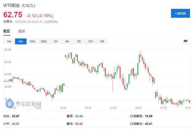 美股开盘后油价走势摇曳。美东周五正午11点前,美油WTI最大涨幅1.2%,触及63.64美元/桶的两周新高,随后跌破63美元整数位,日矮至62.53美元或跌0.5%。国际布伦特油价在欧股时段触及73.23美元的三周高位,美股刚开盘和午盘前通过两拨跌幅,一度跌破72美元整数位,日矮至71.80美元或跌1.1%。
