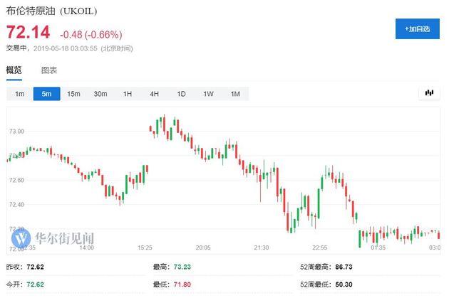 此外,NYMEX 7月汽油期货收收报2.0473美元/添仑。NYMEX 7月取暖油期货收收报2.0955美元/添仑。上期所原油期货主力相符约SC1906夜盘收跌0.18%,报510.80元人。民币。