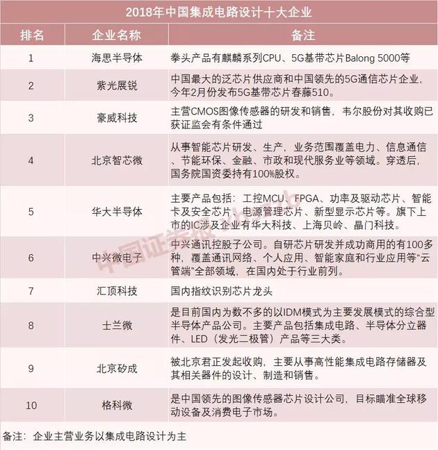 """华为除了芯片还有有哪些""""备胎""""?中国产芯片企业还有哪些?"""