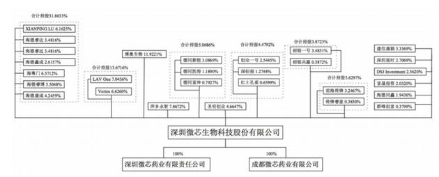 科创板审核中,实控人问题为什么被问询了三次(图1)