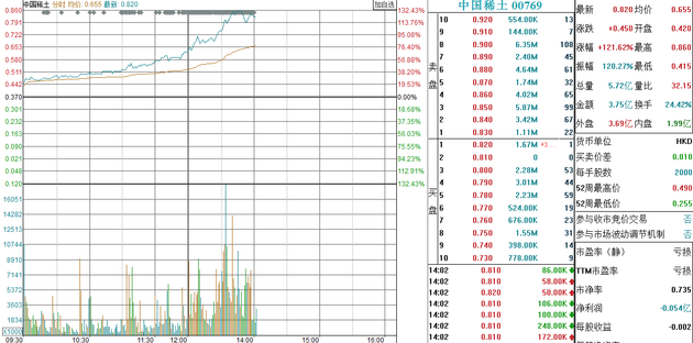 港股中国稀土午后暴涨130% 带动A股稀土永磁板块大涨
