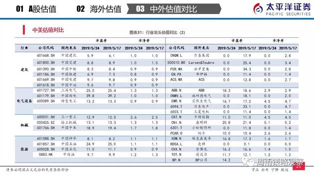 A股主要指数还有多少下行空间?沪指和上证50PB估值均低于前三次