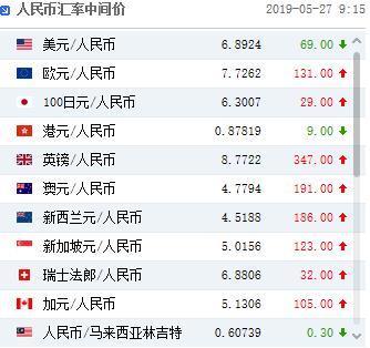 人民币中间价上调69点,创4月18日以来最大升幅   _中欧新闻_首页 - 欧洲中文网