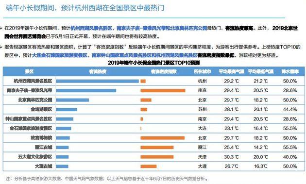 端午小长假,这十个景区可能最热门 杭州西湖、南京夫子庙、北京奥林匹克公园在前三