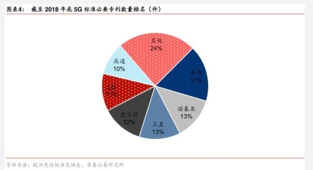 """全球5G订单大争夺 """"华为对手""""爱立信和诺基亚加速跑马圈地"""