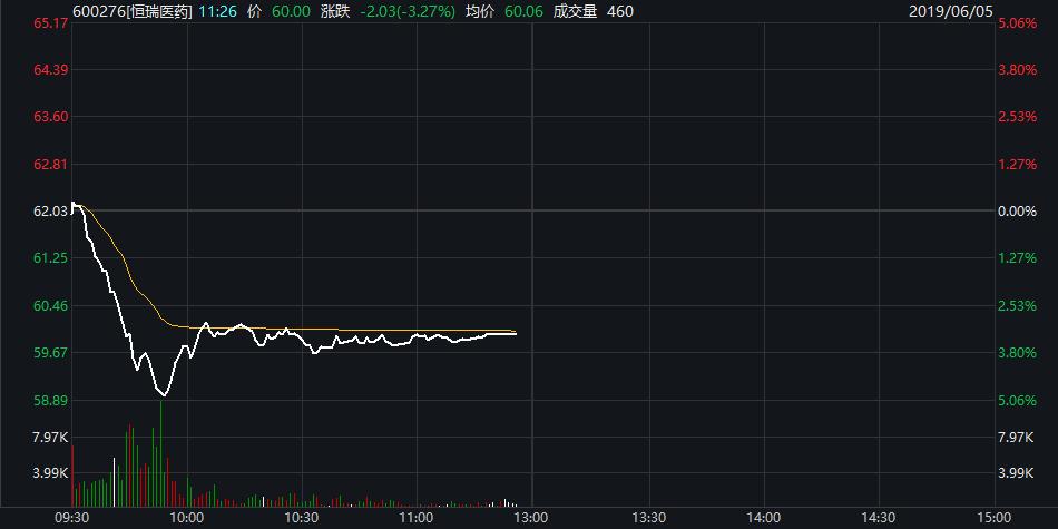 真香定律?昨日豪言回應,今日股價閃崩,醫藥股又跌沒了500億,至暗時刻來臨…