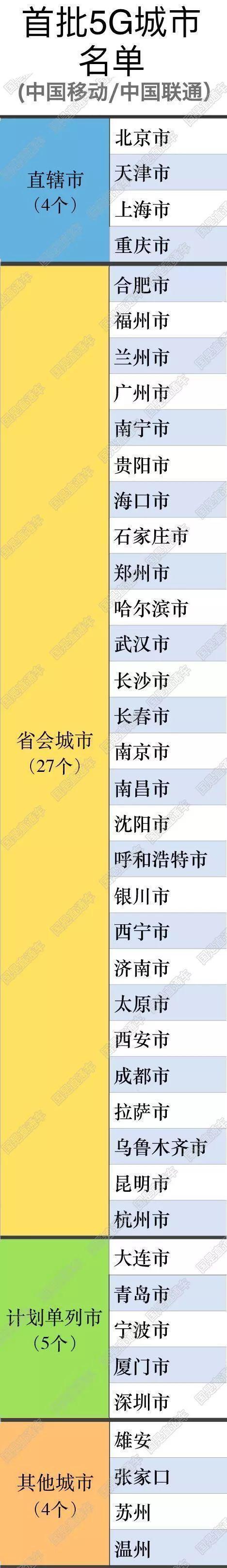 5G城市名单公布 40城将率先获益   _中欧新闻_欧洲中文网