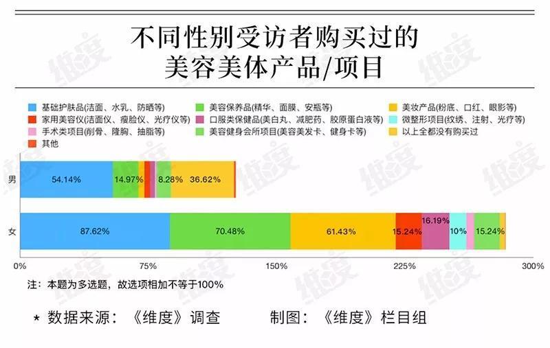 """15%的男性购买面膜成刚需,近三成人认为颜值直接影响收入,你为""""臭美""""花"""