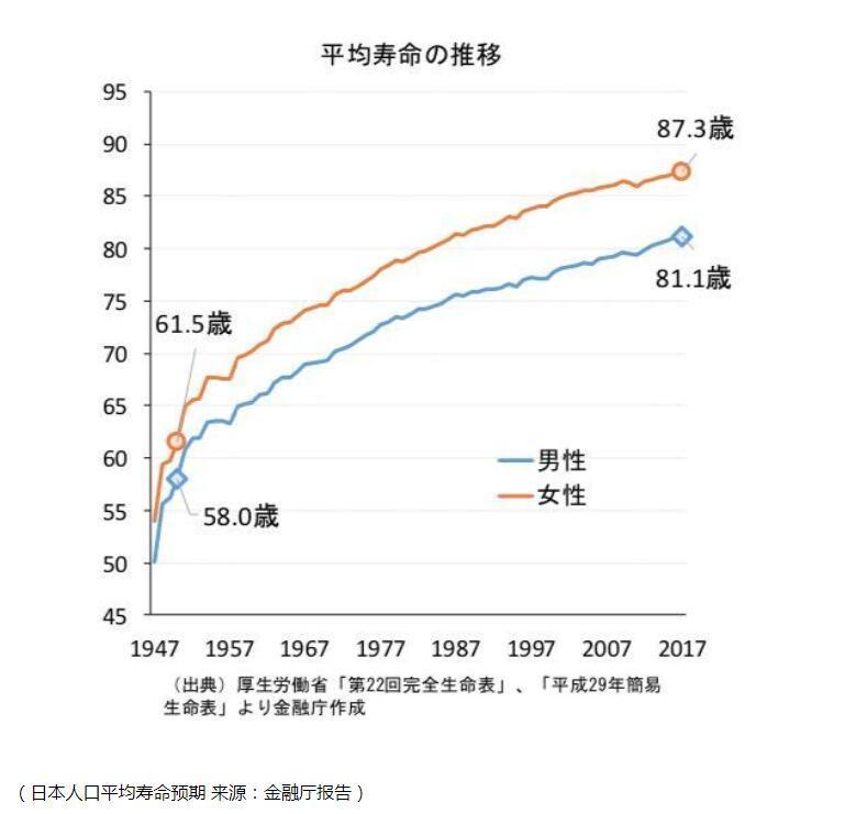 """日本金融厅报告称日本养老金不够,需自行准备2000万资产来凑 引来""""一顿痛批"""""""