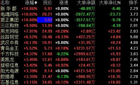 阿里巴巴概念股直线拉升 回应递交香港上市申请:不予置评