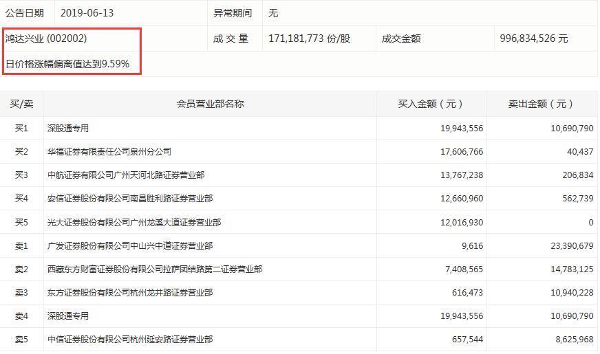 鸿达兴业今日龙虎榜数据