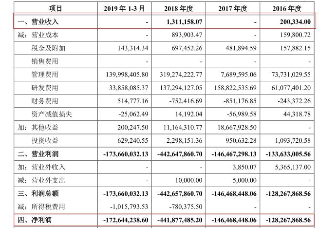 首个用第五套标准申报科创板的泽璟制药:3年亏7亿,你敢投资吗?(图1)