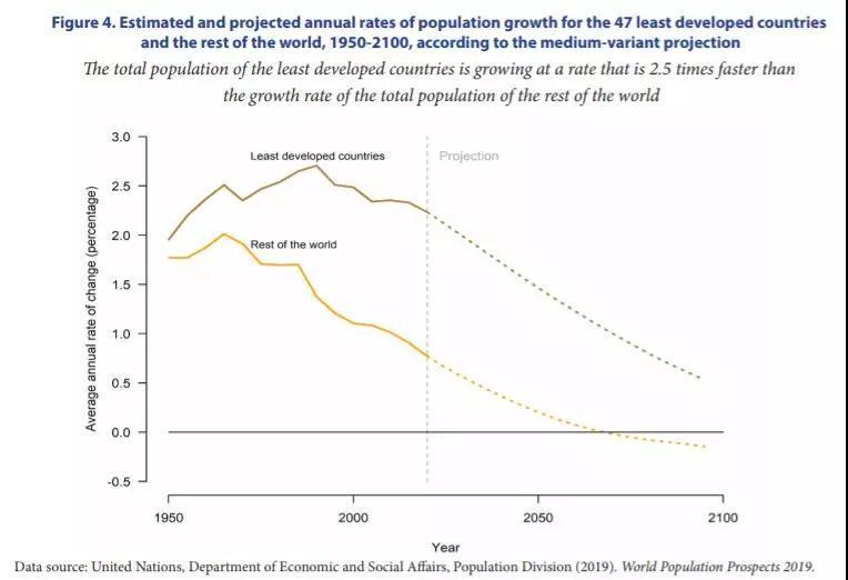 联合国预测全球人口总数将大幅增长 不发达国家人口增长最多