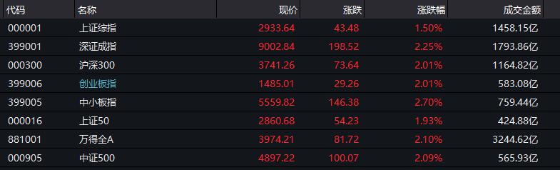 行业板块方面,券商股领涨大市,华林证券涨停,中国银河、天风证券触及涨停,中信证券、中信建投、海通证券等涨幅靠前。