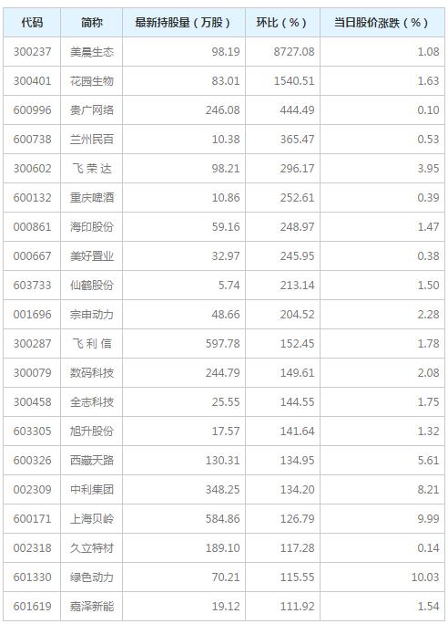 陆股通增持幅度排行榜 55股持股量环比增加超50%