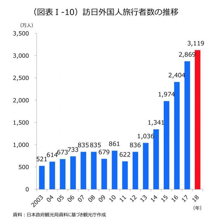 800多万中国客游日本消费千亿 2018年访日游客达3119千万