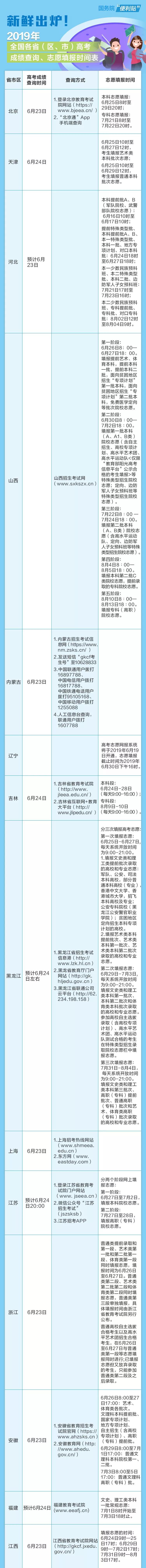 新鲜出炉!全国各地高考成绩查询、志愿填报时间表来了   _中欧新闻_欧洲中文网