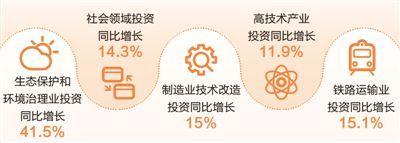人民日報:我國投資增速穩步回升